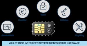 1NCE_ubirch_Blockchain-on-a-SIM_Das-Beste-aus-beiden-Welten