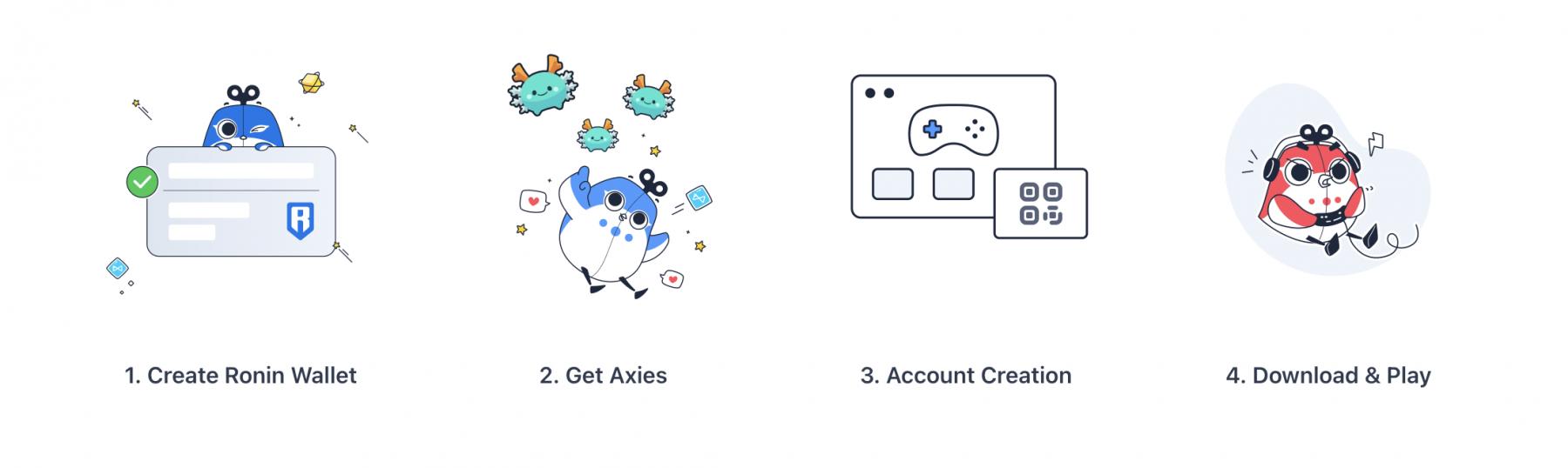 Vier Schritte sind nötig, um mit Axie Infinity zu starten
