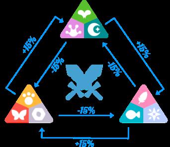 Die Klassen-Verteilung