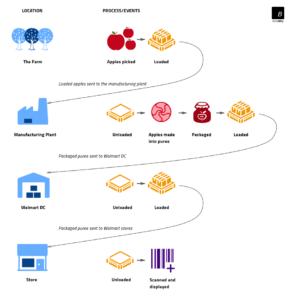 IBM_Food_Trust_Integration